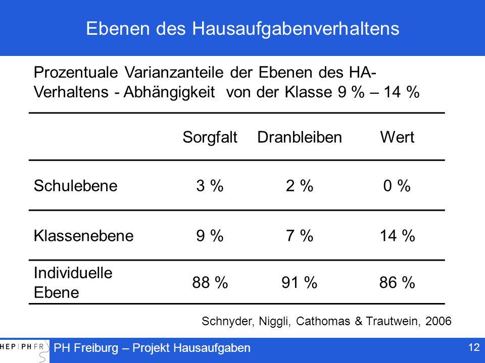 PH Freiburg – Projekt Hausaufgaben 12 Ebenen des Hausaufgabenverhaltens SorgfaltDranbleibenWert Schulebene3 %2 %0 % Klassenebene9 %7 %14 % Individuelle Ebene 88 %91 %86 % Prozentuale Varianzanteile der Ebenen des HA- Verhaltens - Abhängigkeit von der Klasse 9 % – 14 % Schnyder, Niggli, Cathomas & Trautwein, 2006