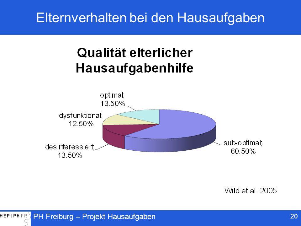 PH Freiburg – Projekt Hausaufgaben 20 Elternverhalten bei den Hausaufgaben
