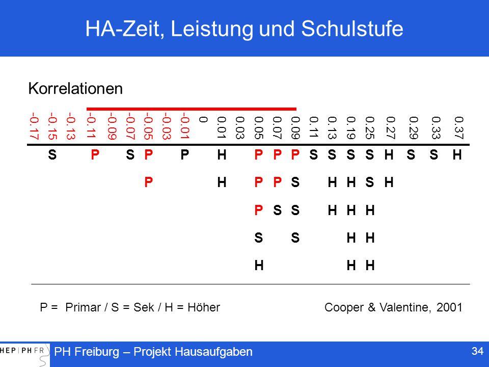 PH Freiburg – Projekt Hausaufgaben 34 HA-Zeit, Leistung und Schulstufe -0.17-0.15-0.13 -0.11 -0.09-0.07-0.05-0.03-0.01 0 0.01 0.03 0.05 0.07 0.09 0.11 0.13 0.19 0.25 0.27 0.29 0.33 0.37 SPSPPHPPPSSSSHSSH PHPPSHHSH PSSHHH SSHH HHH P = Primar / S = Sek / H = Höher Korrelationen Cooper & Valentine, 2001