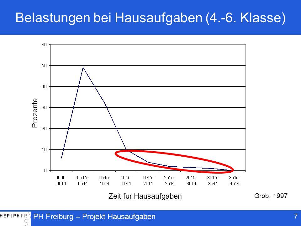 PH Freiburg – Projekt Hausaufgaben 28 Häufigkeit und Leistungen im Fach Französisch als Fremdsprache.53Schultyp (Real., Sek., Progym.) -.27Negative Gefühle gegenüber HA.00Hausaufgabenlänge.01Häufigkeit der HA Variablen auf Klassenebene Negative Gefühle gegenüber HA Zeitaufwand -.17 -.05.79Vorwissen Variablen auf Individualebene Trautwein, Schnyder, Niggli, Neumann & Lüdtke, 2008