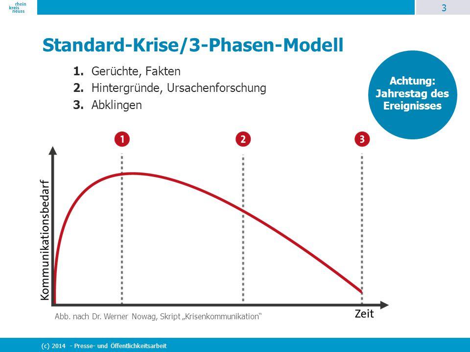 3 (c) 2014 - Presse- und Öffentlichkeitsarbeit Standard-Krise/3-Phasen-Modell 1. Gerüchte, Fakten 2. Hintergründe, Ursachenforschung 3. Abklingen Abb.