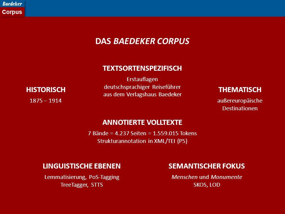 DAS BAEDEKER CORPUS HISTORISCH 1875 – 1914 THEMATISCH außereuropäische Destinationen ANNOTIERTE VOLLTEXTE 7 Bände = 4.237 Seiten = 1.559.015 Tokens Strukturannotation in XML/TEI (P5) LINGUISTISCHE EBENEN Lemmatisierung, PoS-Tagging TreeTagger, STTS SEMANTISCHER FOKUS Menschen und Monumente SKOS, LOD TEXTSORTENSPEZIFISCH Erstauflagen deutschsprachiger Reiseführer aus dem Verlagshaus Baedeker