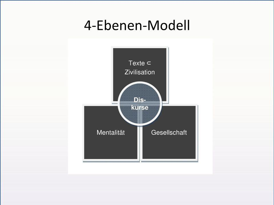4-Ebenen-Modell