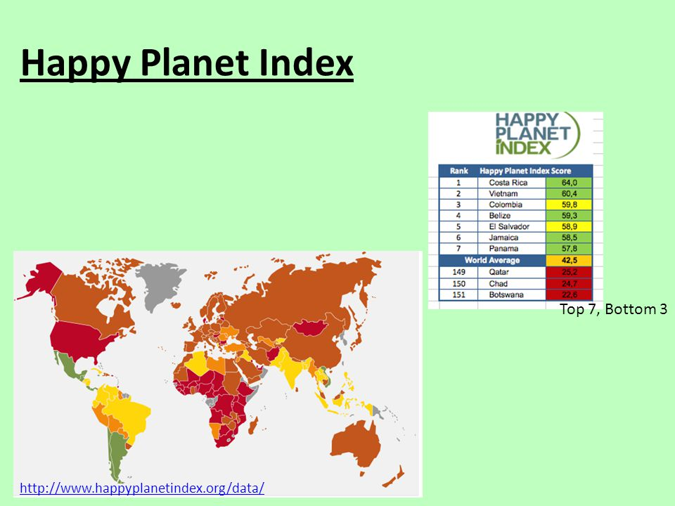 Happy Planet Index Top 7, Bottom 3 http://www.happyplanetindex.org/data/