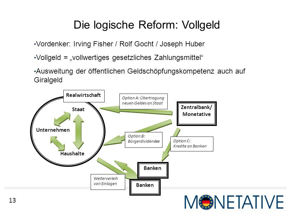 13 Die logische Reform: Vollgeld Zentralbank/ Monetative Option C: Kredite an Banken Weiterverleih von Einlagen Option A: Übertragung neuen Geldes an