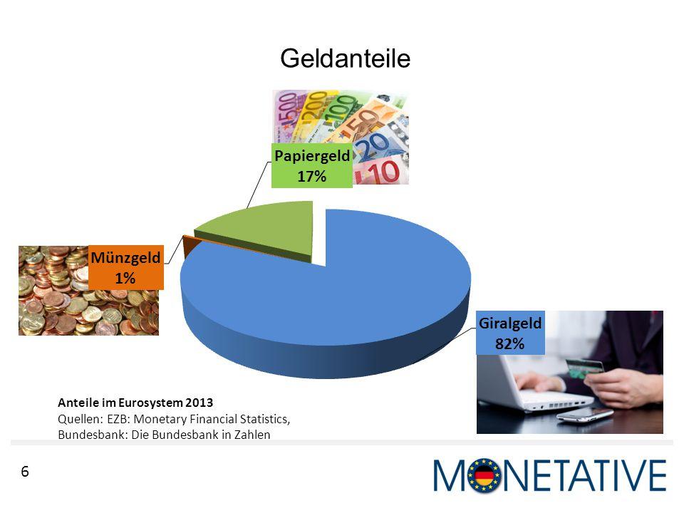 6 Geldanteile Anteile im Eurosystem 2013 Quellen: EZB: Monetary Financial Statistics, Bundesbank: Die Bundesbank in Zahlen