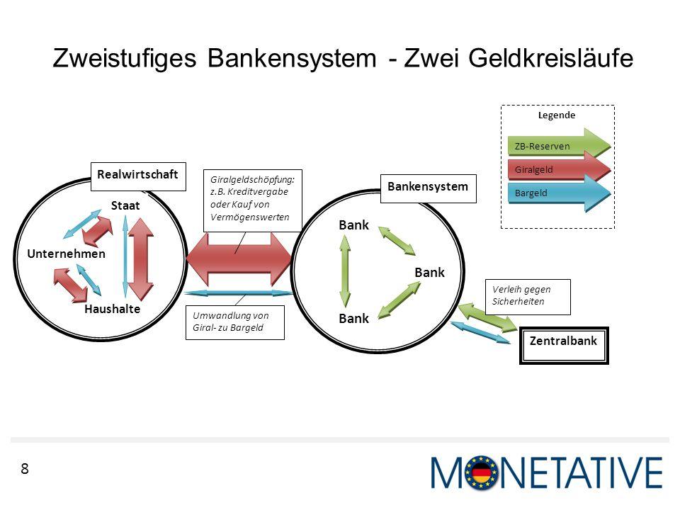 8 Zweistufiges Bankensystem - Zwei Geldkreisläufe Legende Zentralbank ZB-Reserven Giralgeld Bargeld Giralgeldschöpfung: z.B. Kreditvergabe oder Kauf v