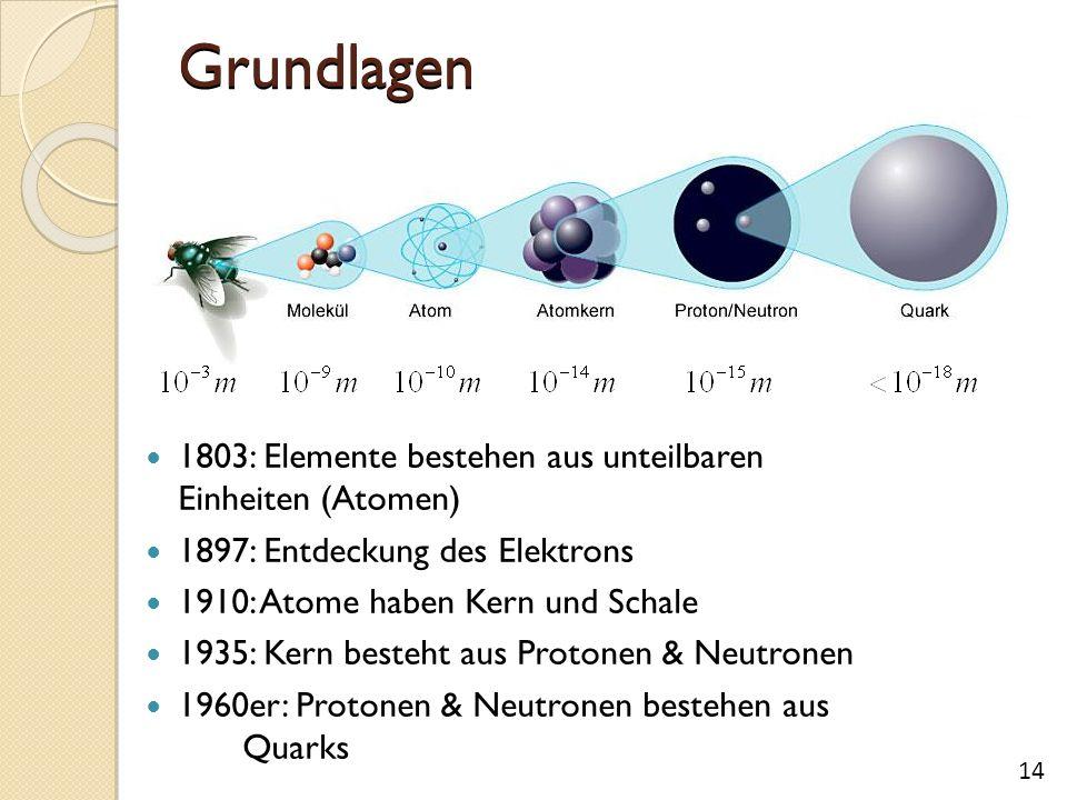 Grundlagen 1803: Elemente bestehen aus unteilbaren Einheiten (Atomen) 1897: Entdeckung des Elektrons 1910: Atome haben Kern und Schale 1935: Kern besteht aus Protonen & Neutronen 1960er: Protonen & Neutronen bestehen aus Quarks 14