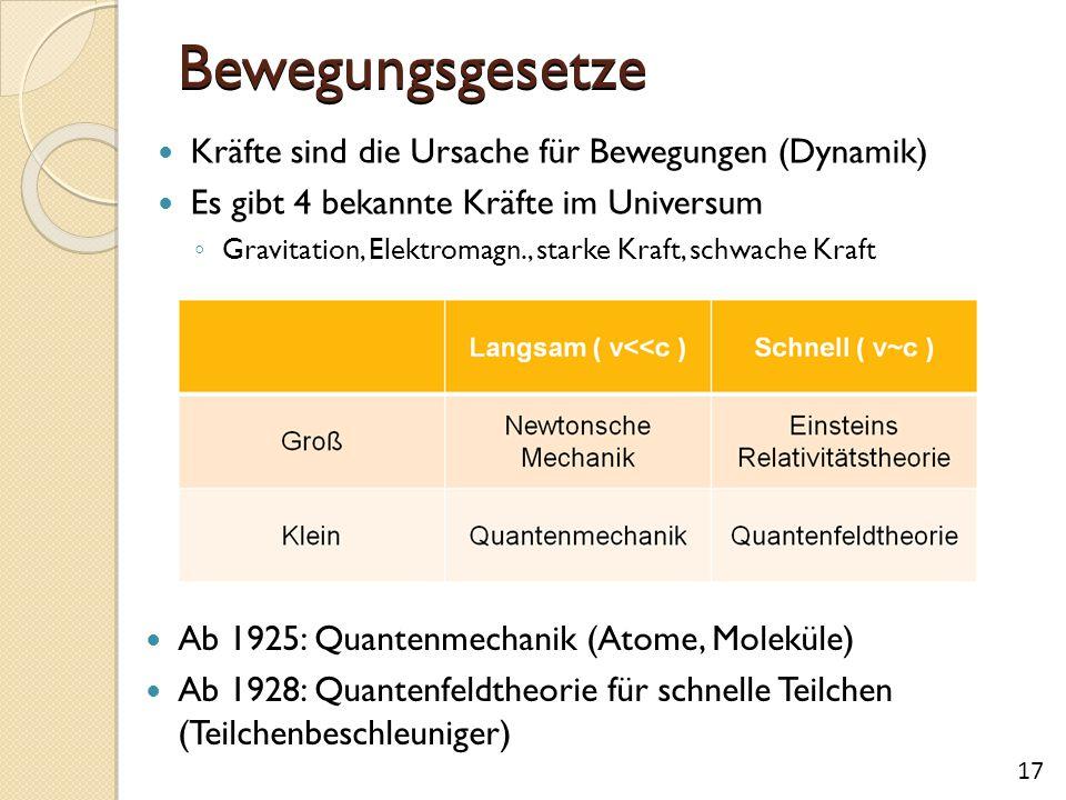 Bewegungsgesetze Ab 1925: Quantenmechanik (Atome, Moleküle) Ab 1928: Quantenfeldtheorie für schnelle Teilchen (Teilchenbeschleuniger) 17 Kräfte sind die Ursache für Bewegungen (Dynamik) Es gibt 4 bekannte Kräfte im Universum ◦ Gravitation, Elektromagn., starke Kraft, schwache Kraft