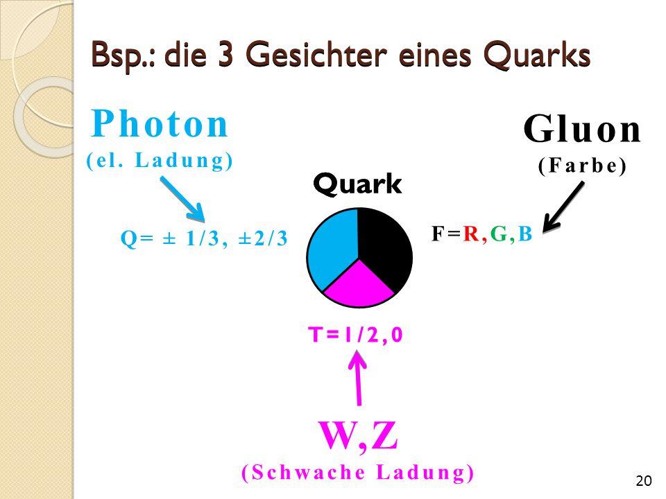 Bsp.: die 3 Gesichter eines Quarks Photon (el. Ladung) W,Z (Schwache Ladung) Gluon (Farbe) Q= ± 1/3, ± 2/3 F=R,G,B T=1/2,0 Quark 20