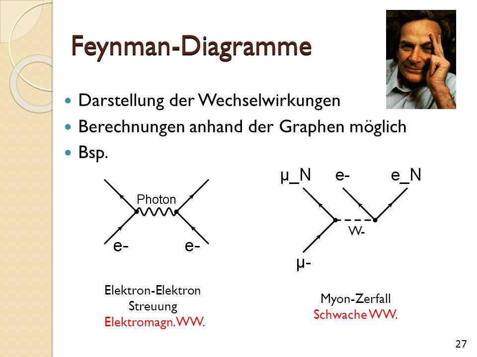 Feynman-Diagramme Darstellung der Wechselwirkungen Berechnungen anhand der Graphen möglich Bsp. W- Elektron-Elektron Streuung Elektromagn. WW. Myon-Ze