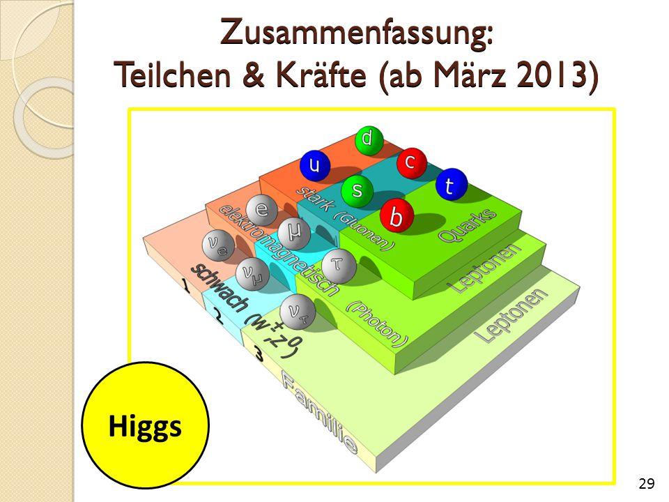 Zusammenfassung: Teilchen & Kräfte (ab März 2013) 29 Higgs