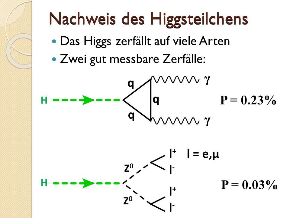 Nachweis des Higgsteilchens Das Higgs zerfällt auf viele Arten Zwei gut messbare Zerfälle: H H Z0Z0 Z0Z0 q q q l+l+ l-l- l+l+ l-l- γ γ P = 0.23% P = 0.03% l = e,µ
