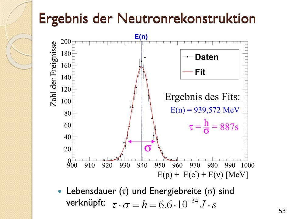 Ergebnis der Neutronrekonstruktion Lebensdauer ( τ ) und Energiebreite ( σ ) sind verknüpft: 53