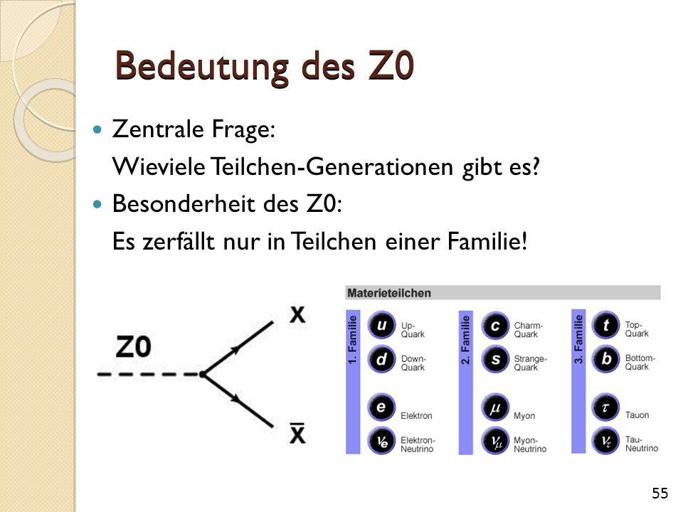 Bedeutung des Z0 Zentrale Frage: Wieviele Teilchen-Generationen gibt es? Besonderheit des Z0: Es zerfällt nur in Teilchen einer Familie! 55