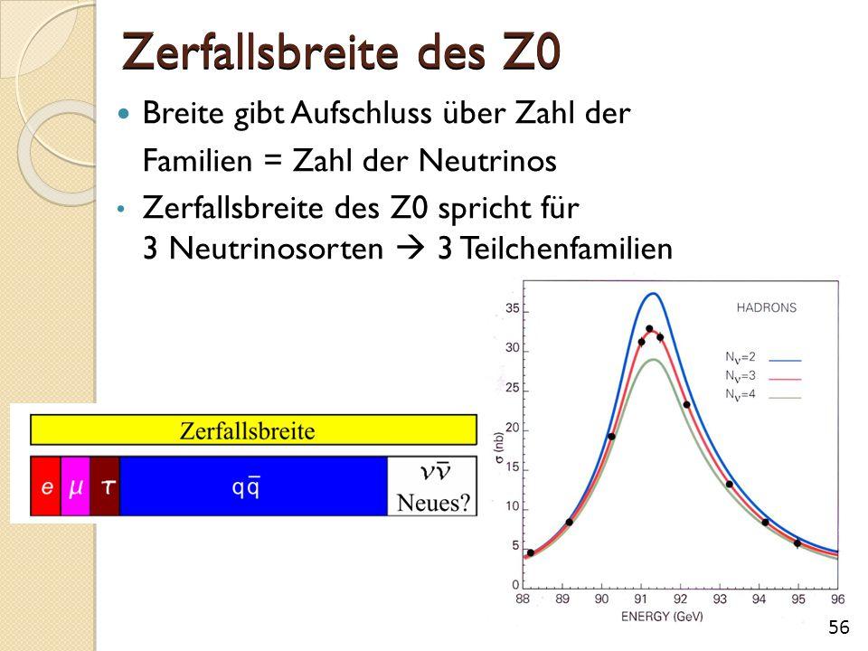 Zerfallsbreite des Z0 56 Breite gibt Aufschluss über Zahl der Familien = Zahl der Neutrinos Zerfallsbreite des Z0 spricht für 3 Neutrinosorten  3 Teilchenfamilien