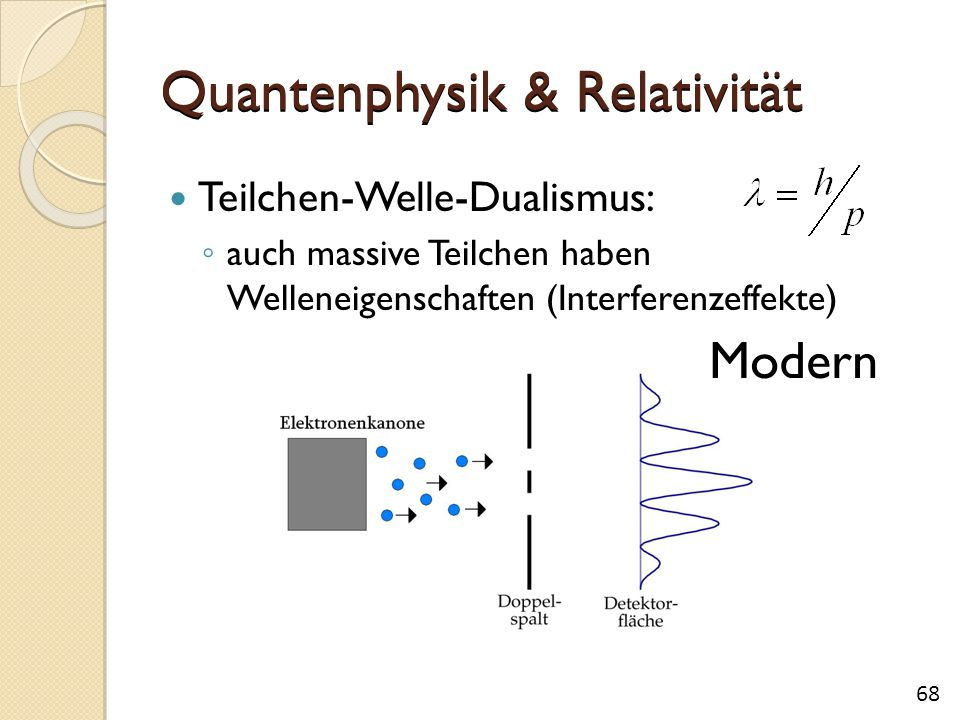 Quantenphysik & Relativität Teilchen-Welle-Dualismus: ◦ auch massive Teilchen haben Welleneigenschaften (Interferenzeffekte) Modern 68