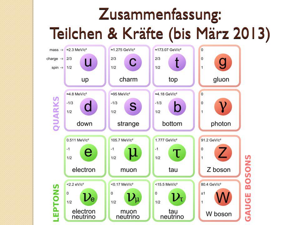 Zusammenfassung: Teilchen & Kräfte (bis März 2013)