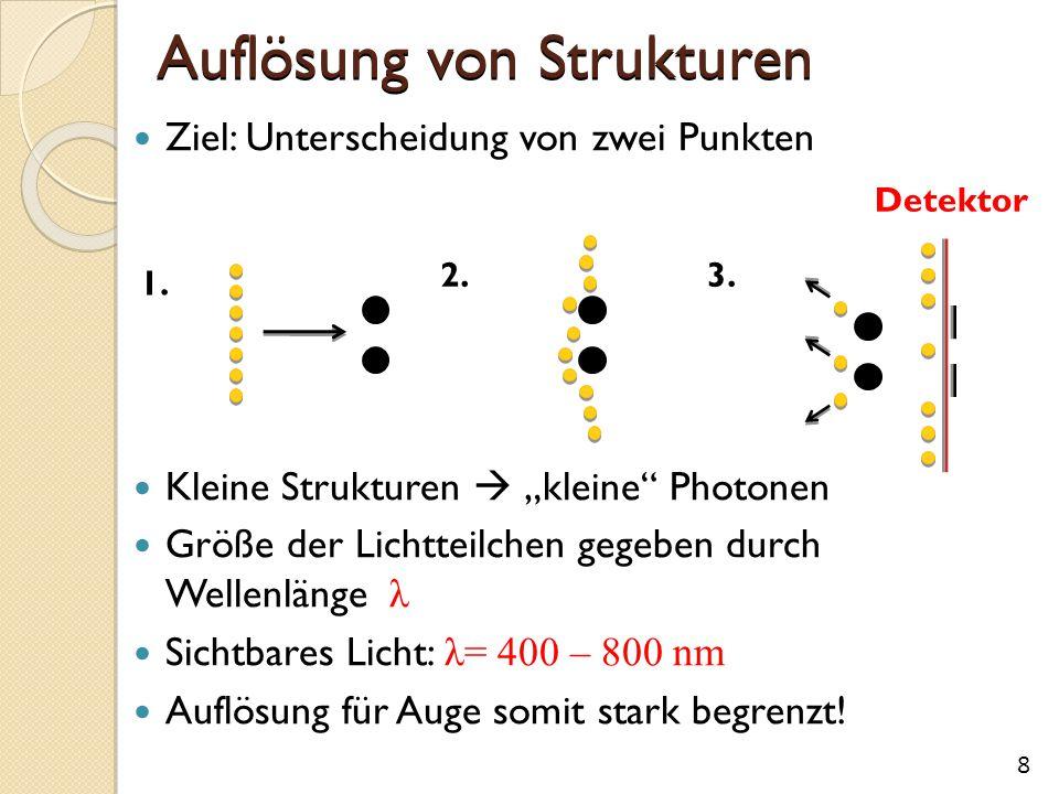 """Auflösung von Strukturen Ziel: Unterscheidung von zwei Punkten Kleine Strukturen  """"kleine Photonen Größe der Lichtteilchen gegeben durch Wellenlänge λ Sichtbares Licht: λ= 400 – 800 nm Auflösung für Auge somit stark begrenzt."""