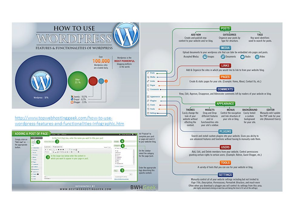 http://www.topwebhostinggeek.com/how-to-use- wordpress-features-and-functionalities-infographic.htm