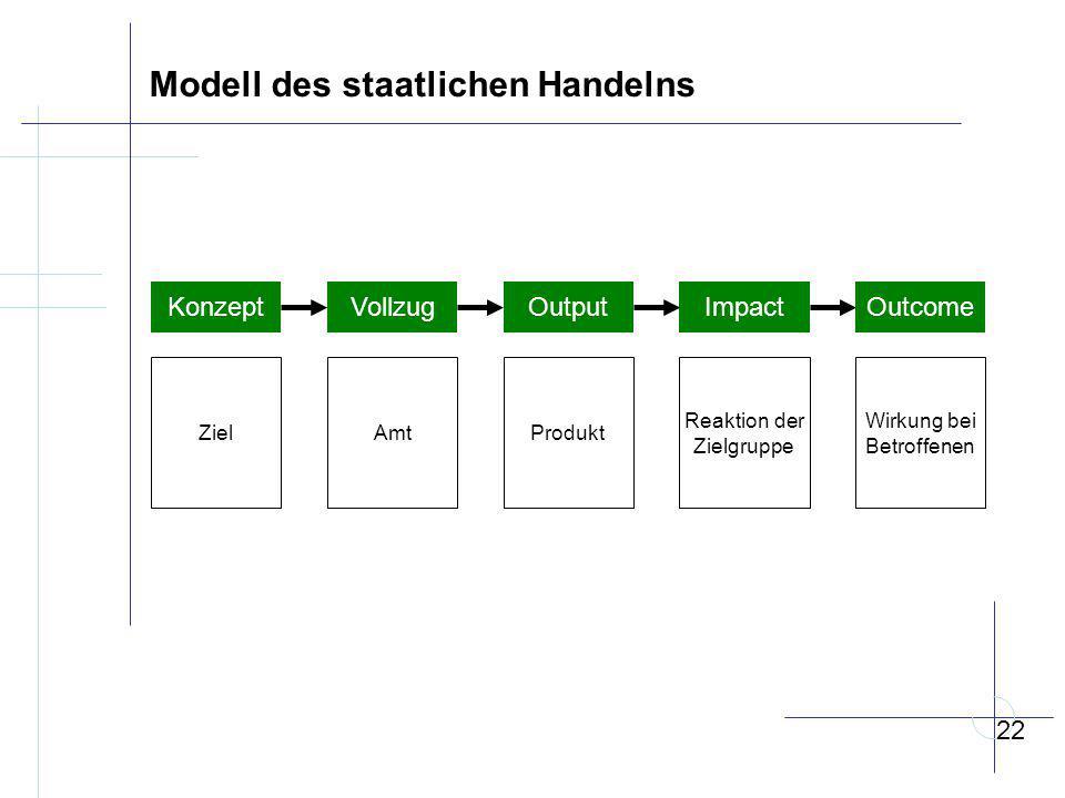 Modell des staatlichen Handelns KonzeptVollzugOutputImpactOutcome ZielAmtProdukt Reaktion der Zielgruppe Wirkung bei Betroffenen 22
