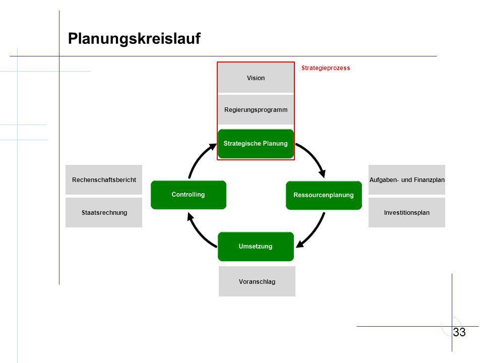 Planungskreislauf Vision Regierungsprogramm Aufgaben- und Finanzplan Investitionsplan Voranschlag Rechenschaftsbericht Staatsrechnung 33 Strategieprozess