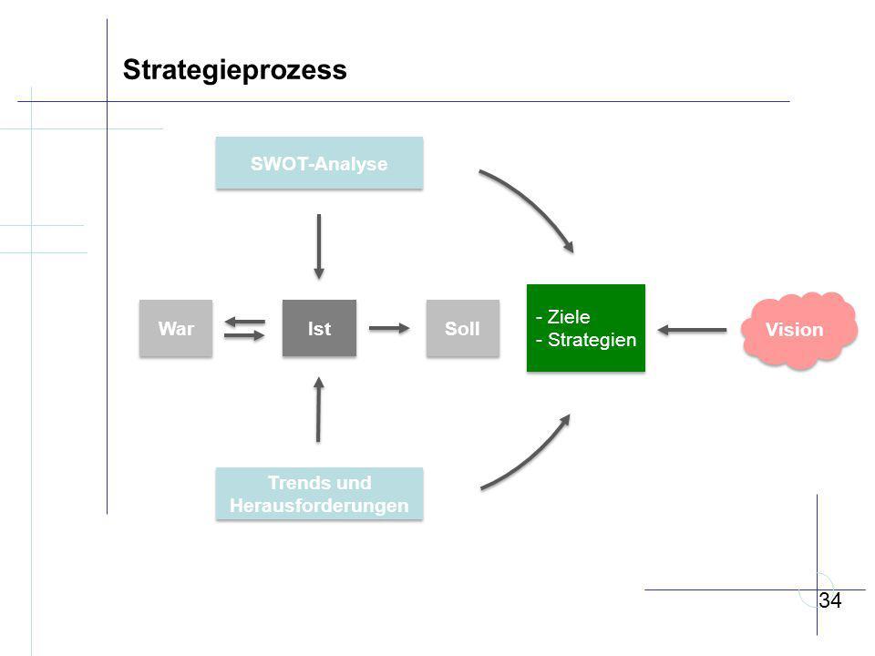 34 War Ist Soll - Ziele - Strategien - Ziele - Strategien SWOT-Analyse Trends und Herausforderungen Vision