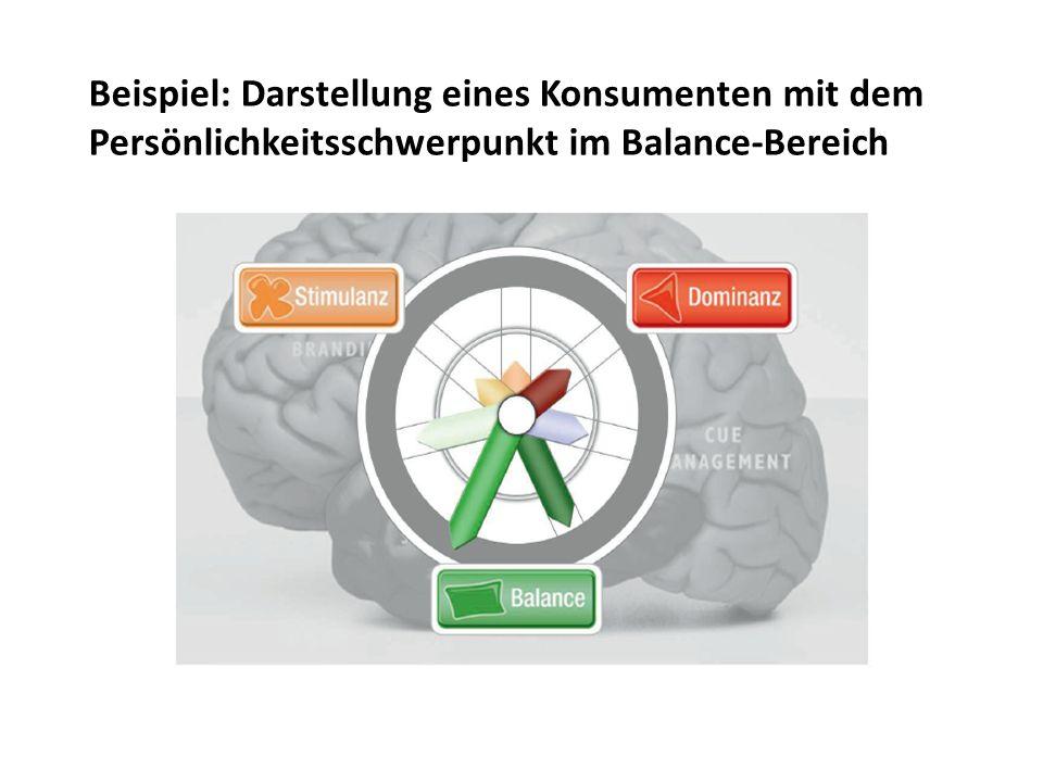 Beispiel: Darstellung eines Konsumenten mit dem Persönlichkeitsschwerpunkt im Balance-Bereich