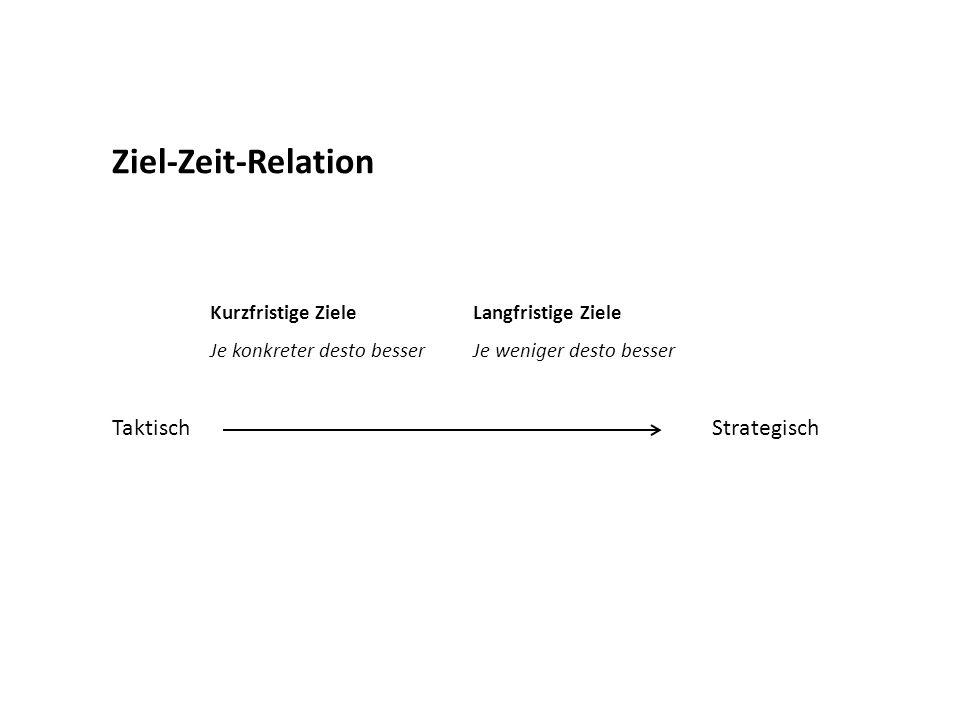 Ziel-Zeit-Relation Taktisch Strategisch Kurzfristige Ziele Je konkreter desto besser Langfristige Ziele Je weniger desto besser