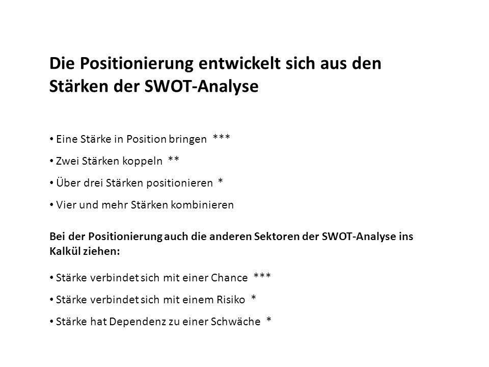 Die Positionierung entwickelt sich aus den Stärken der SWOT-Analyse Eine Stärke in Position bringen *** Zwei Stärken koppeln ** Über drei Stärken posi