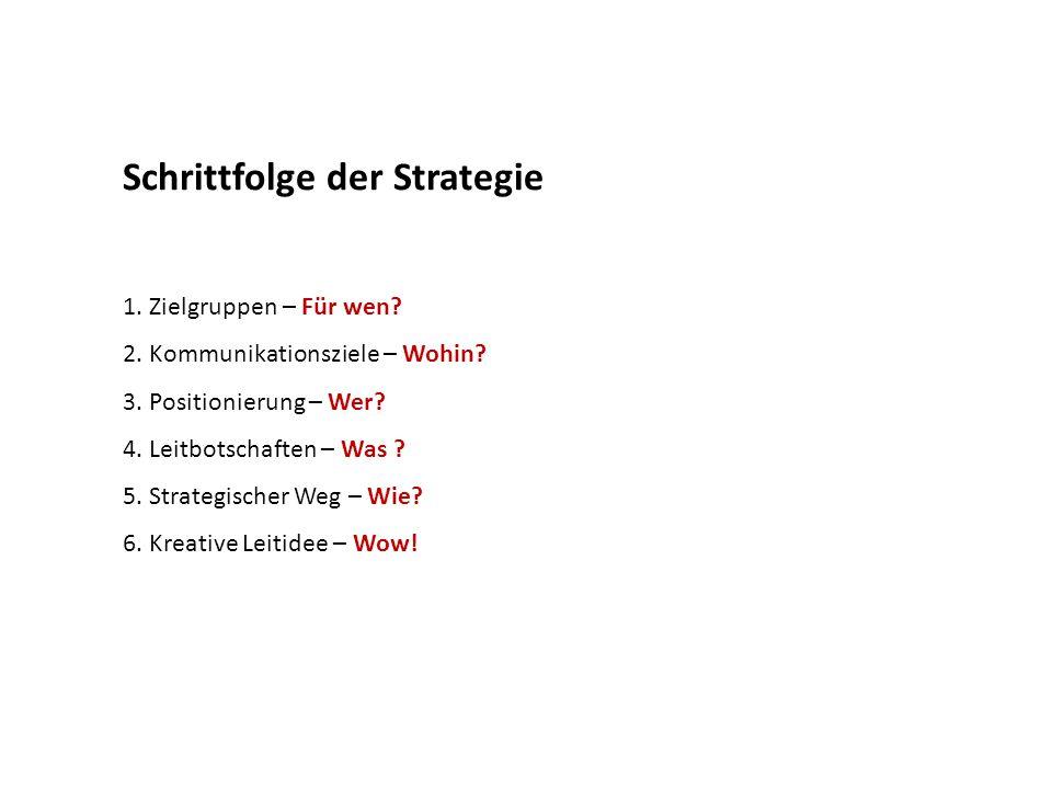 Schrittfolge der Strategie 1. Zielgruppen – Für wen? 2. Kommunikationsziele – Wohin? 3. Positionierung – Wer? 4. Leitbotschaften – Was ? 5. Strategisc