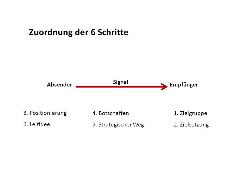 Zuordnung der 6 Schritte 3. Positionierung 6. Leitidee 4. Botschaften 5. Strategischer Weg 1. Zielgruppe 2. Zielsetzung Absender Signal Empfänger