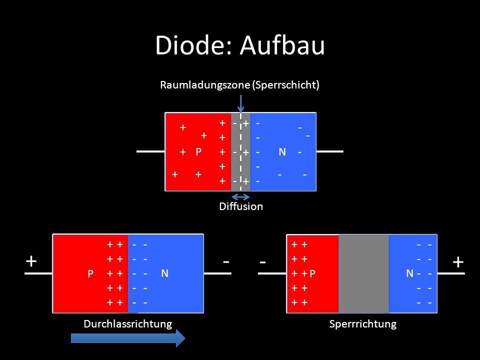 Diode: Aufbau P P N N ++++++++++ ---------- Raumladungszone (Sperrschicht) + + + + + - - - - - P P N N ++++++++++ ---------- ++++++++++ ---------- +-