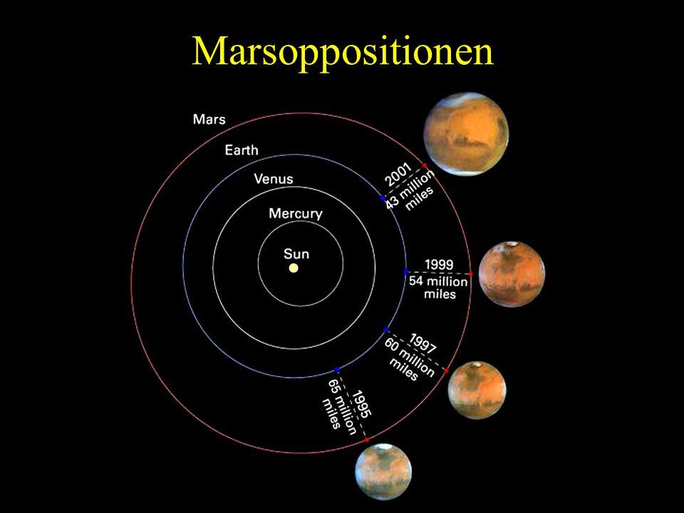 Abstandsschwankungen bei der Marsopposition Hinweis: Wegen der Exzentrizität der Marsbahn kann der erdnächste Punkt bis zu einer Woche vor oder nach der Opposition erreicht werden.