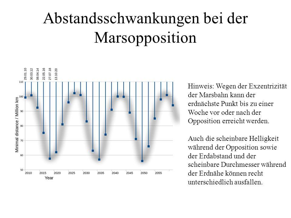 Abstandsschwankungen bei der Marsopposition Hinweis: Wegen der Exzentrizität der Marsbahn kann der erdnächste Punkt bis zu einer Woche vor oder nach d