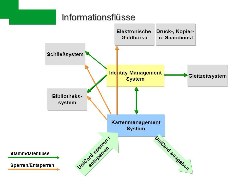 Informationsflüsse Identity Management System Bibliotheks- system Kartenmanagement System UniCard ausgeben UniCard sperren / entsperren Schließsystem