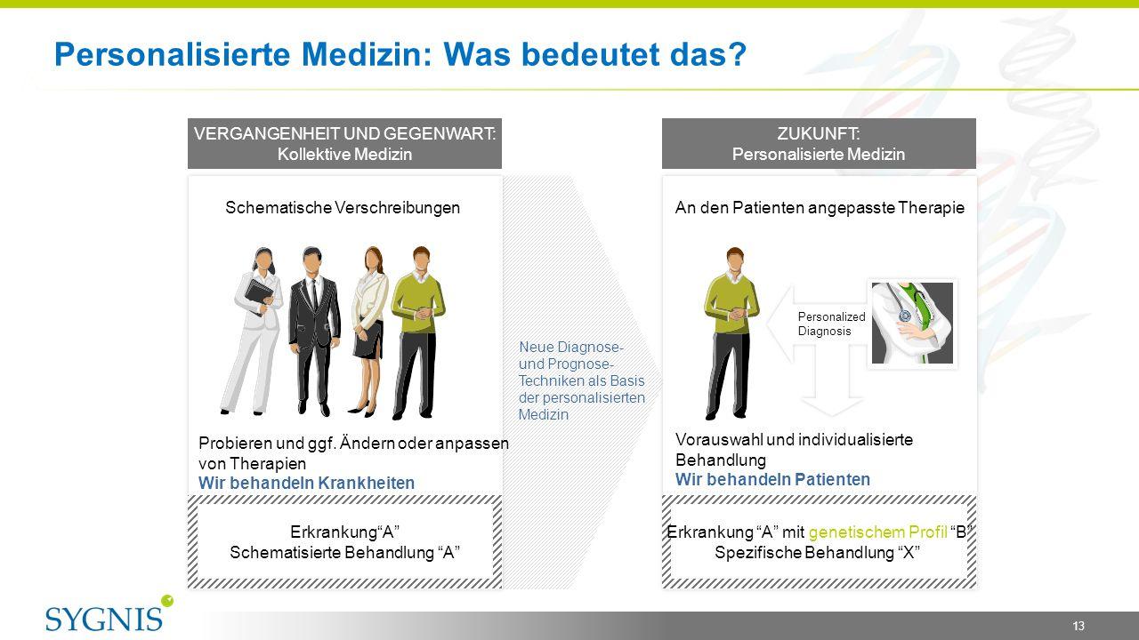 Personalisierte Medizin: Was bedeutet das? PAST AND PRESENT: Collective Medicine FUTURE: Personalize Medicine Schematische Verschreibungen An den Pati