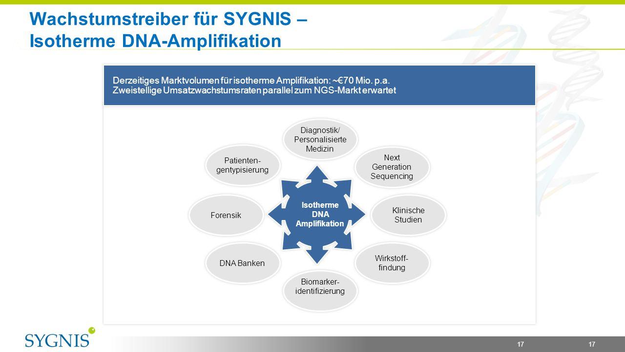 Wachstumstreiber für SYGNIS – Isotherme DNA-Amplifikation 17 Derzeitiges Marktvolumen für isotherme Amplifikation: ~€70 Mio. p.a. Zweistellige Umsatzw