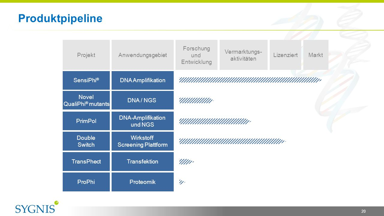 Produktpipeline 20 Projekt Double Switch PrimPol Novel QualiPhi ® mutants SensiPhi ® Anwendungsgebiet Wirkstoff Screening Plattform DNA-Amplifikation