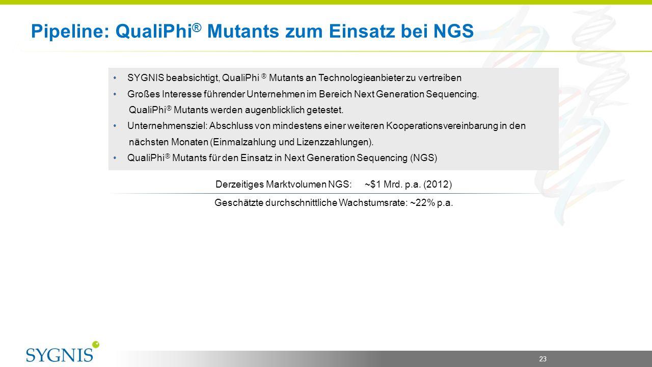 23 Pipeline: QualiPhi ® Mutants zum Einsatz bei NGS SYGNIS beabsichtigt, QualiPhi ® Mutants an Technologieanbieter zu vertreiben Großes Interesse führ