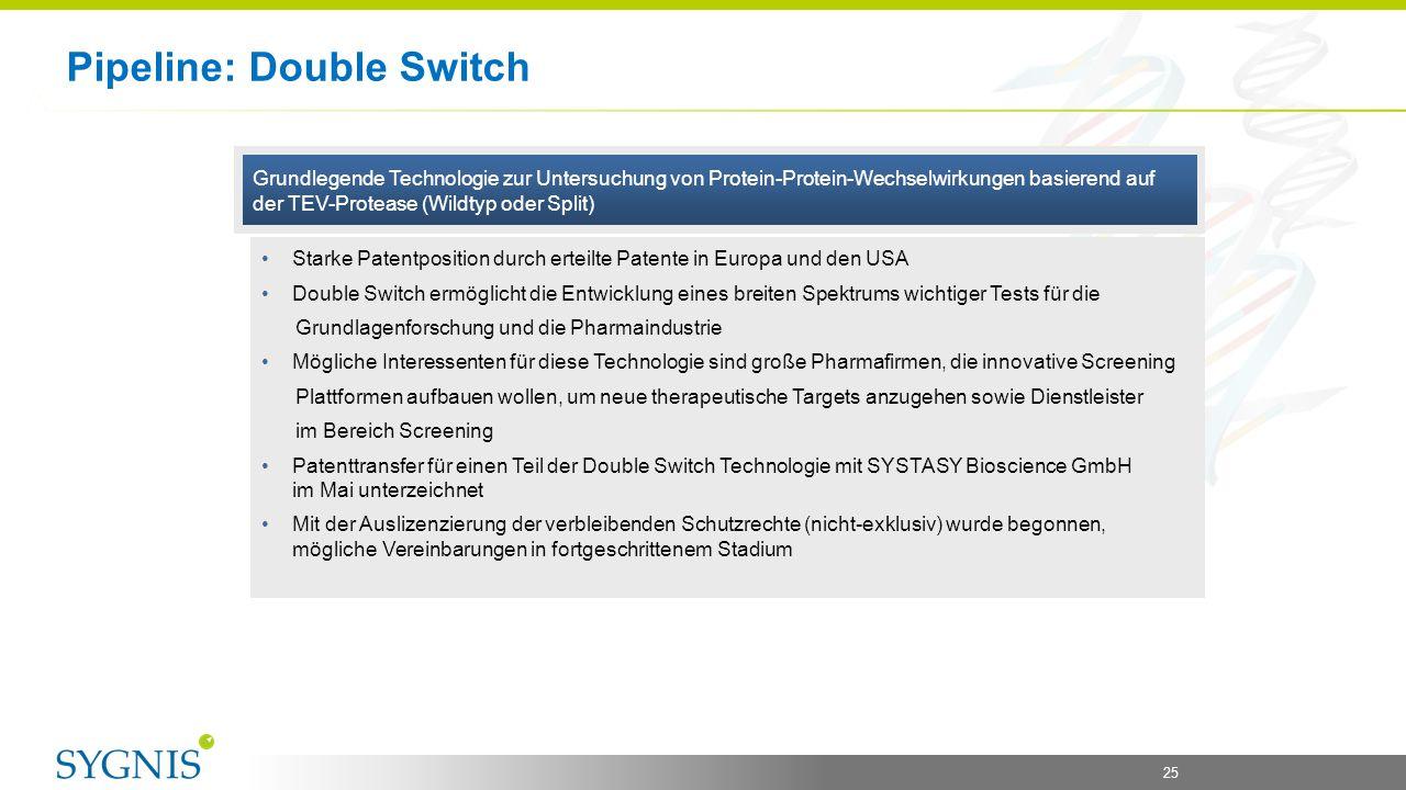 25 Pipeline: Double Switch Grundlegende Technologie zur Untersuchung von Protein-Protein-Wechselwirkungen basierend auf der TEV-Protease (Wildtyp oder