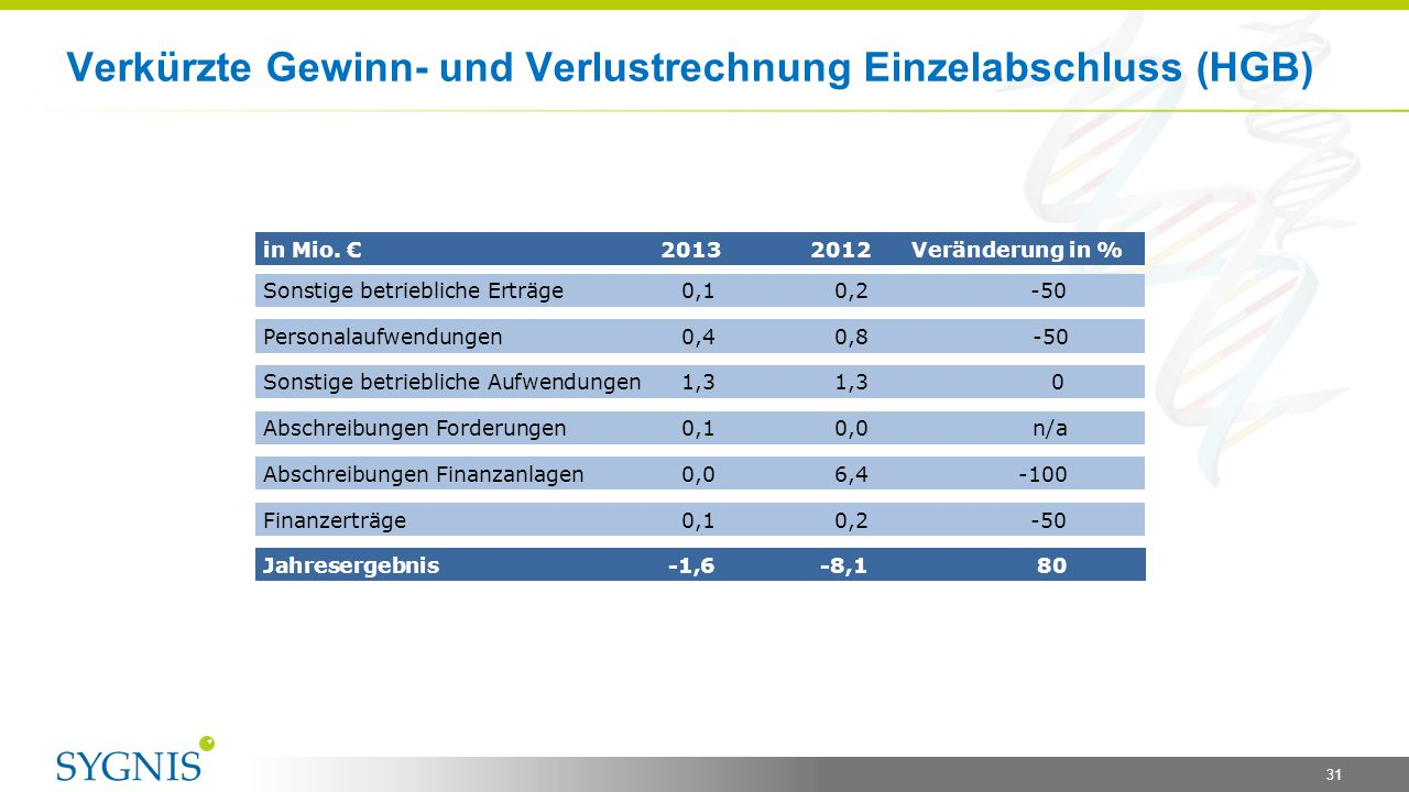 Verkürzte Gewinn- und Verlustrechnung Einzelabschluss (HGB) in Mio. € 2013 2012 Veränderung in % Sonstige betriebliche Erträge0,1 0,2 -50 Personalaufw