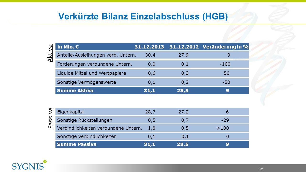 32 Verkürzte Bilanz Einzelabschluss (HGB) Anteile/Ausleihungen verb. Untern. 30,427,9 9 in Mio. € 31.12.2013 31.12.2012 Veränderung in % Liquide Mitte