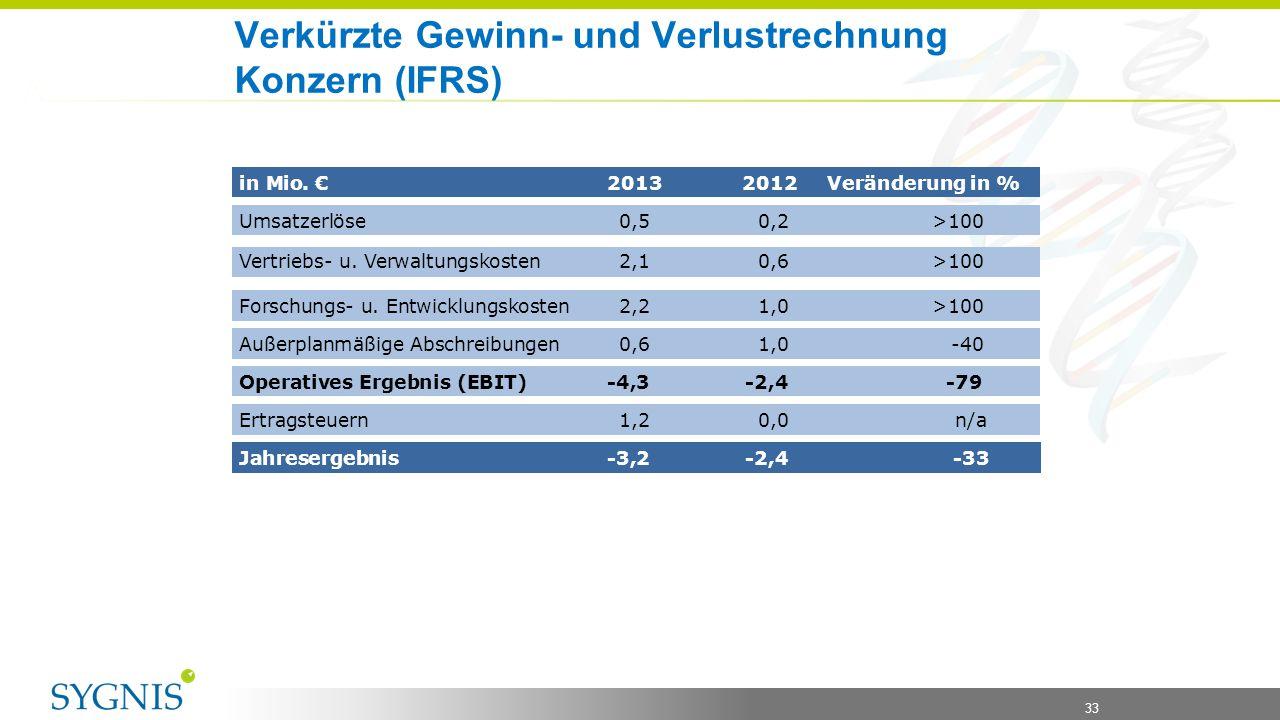 33 Verkürzte Gewinn- und Verlustrechnung Konzern (IFRS) in Mio. € 2013 2012 Veränderung in % Umsatzerlöse0,50,2 >100 Vertriebs- u. Verwaltungskosten 2