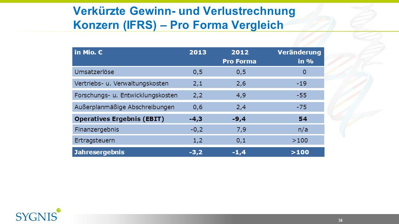 34 Verkürzte Gewinn- und Verlustrechnung Konzern (IFRS) – Pro Forma Vergleich in Mio. € 2013 2012 Veränderung Pro Forma in % Umsatzerlöse0,50,5 0 Vert