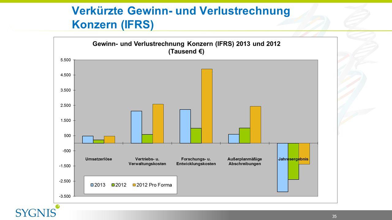 35 Verkürzte Gewinn- und Verlustrechnung Konzern (IFRS)
