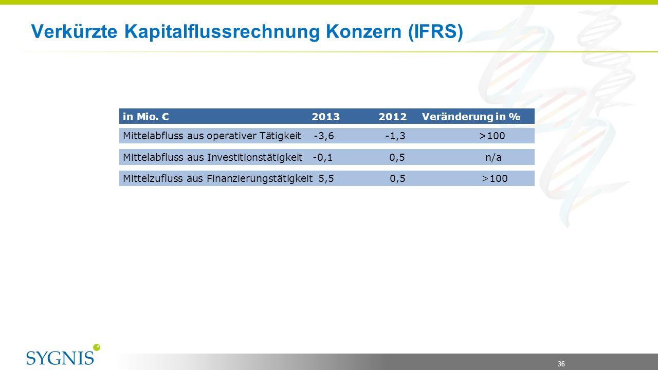 36 Verkürzte Kapitalflussrechnung Konzern (IFRS) in Mio. € 2013 2012 Veränderung in % Mittelabfluss aus operativer Tätigkeit-3,6-1,3 >100 Mittelabflus