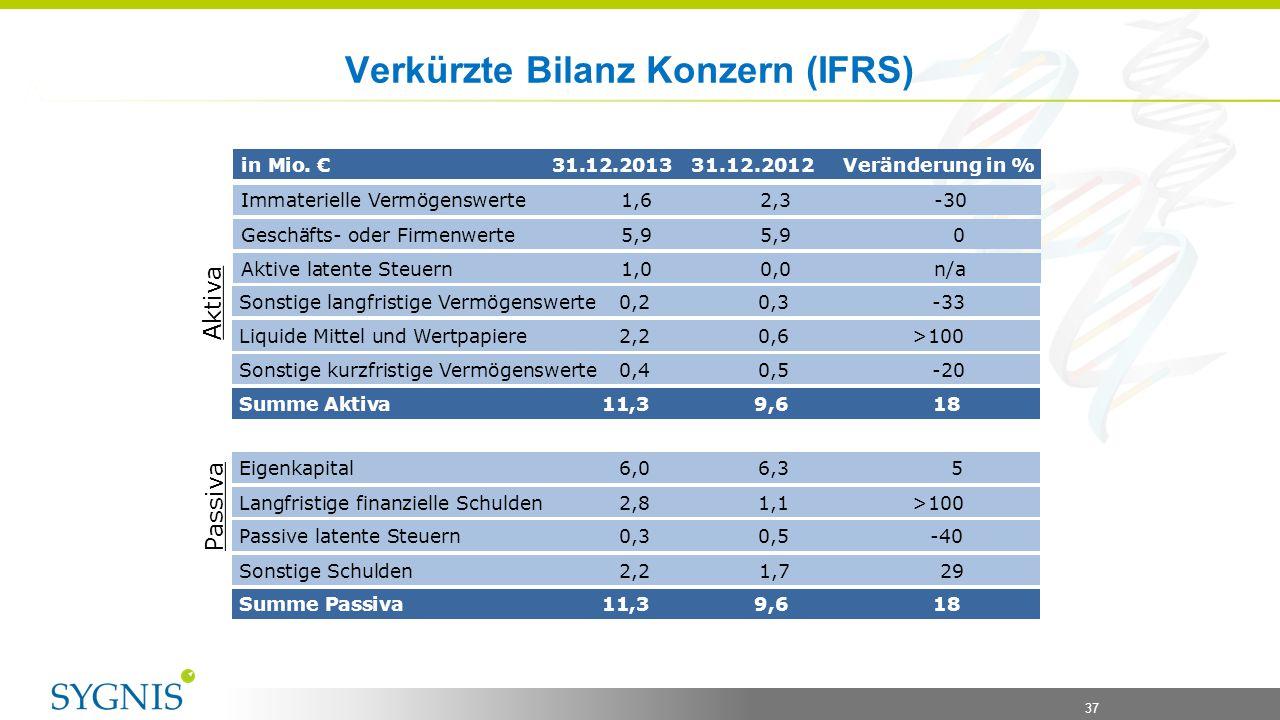 37 Verkürzte Bilanz Konzern (IFRS) Immaterielle Vermögenswerte1,62,3 -30 Sonstige langfristige Vermögenswerte0,20,3 -33 in Mio. € 31.12.2013 31.12.201