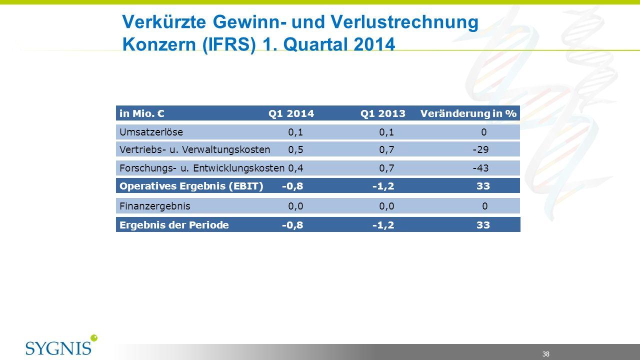 38 Verkürzte Gewinn- und Verlustrechnung Konzern (IFRS) 1. Quartal 2014 in Mio. € Q1 2014 Q1 2013 Veränderung in % Umsatzerlöse0,10,1 0 Vertriebs- u.