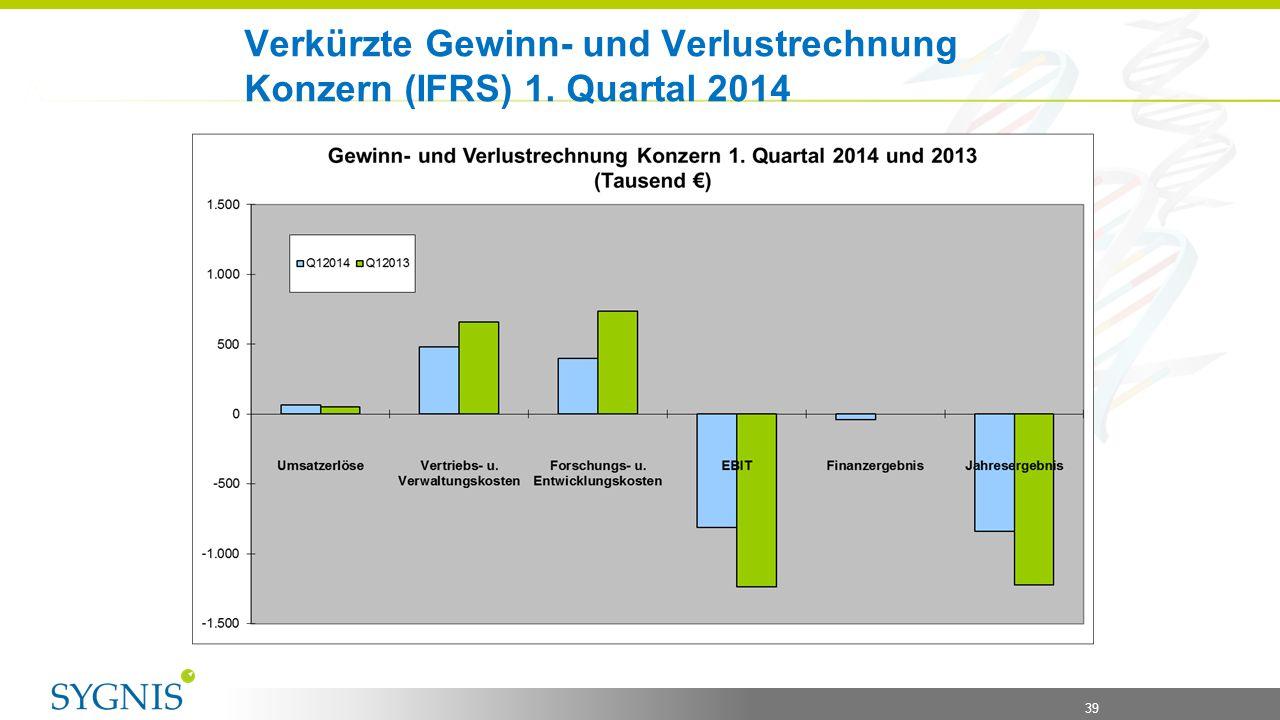 39 Verkürzte Gewinn- und Verlustrechnung Konzern (IFRS) 1. Quartal 2014